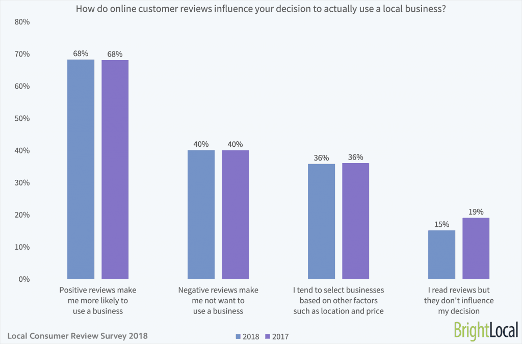 Online customer reviews influence visits to a local business