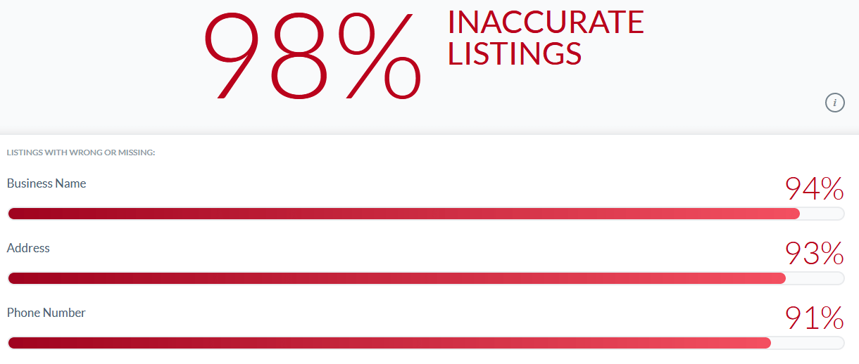 98% Inaccurate Listings